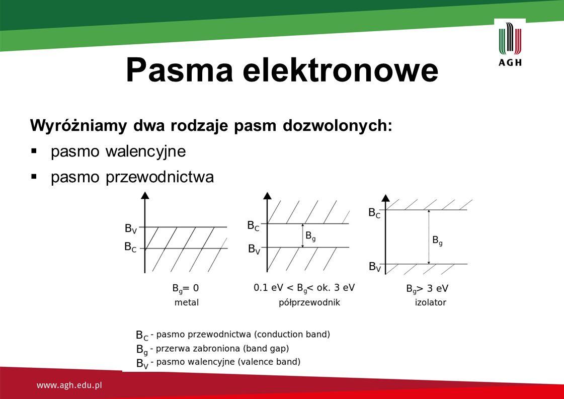 Pasma elektronowe Wyróżniamy dwa rodzaje pasm dozwolonych: