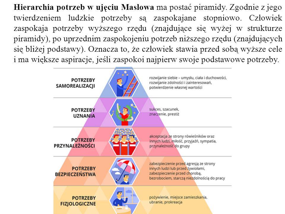 Hierarchia potrzeb w ujęciu Maslowa ma postać piramidy