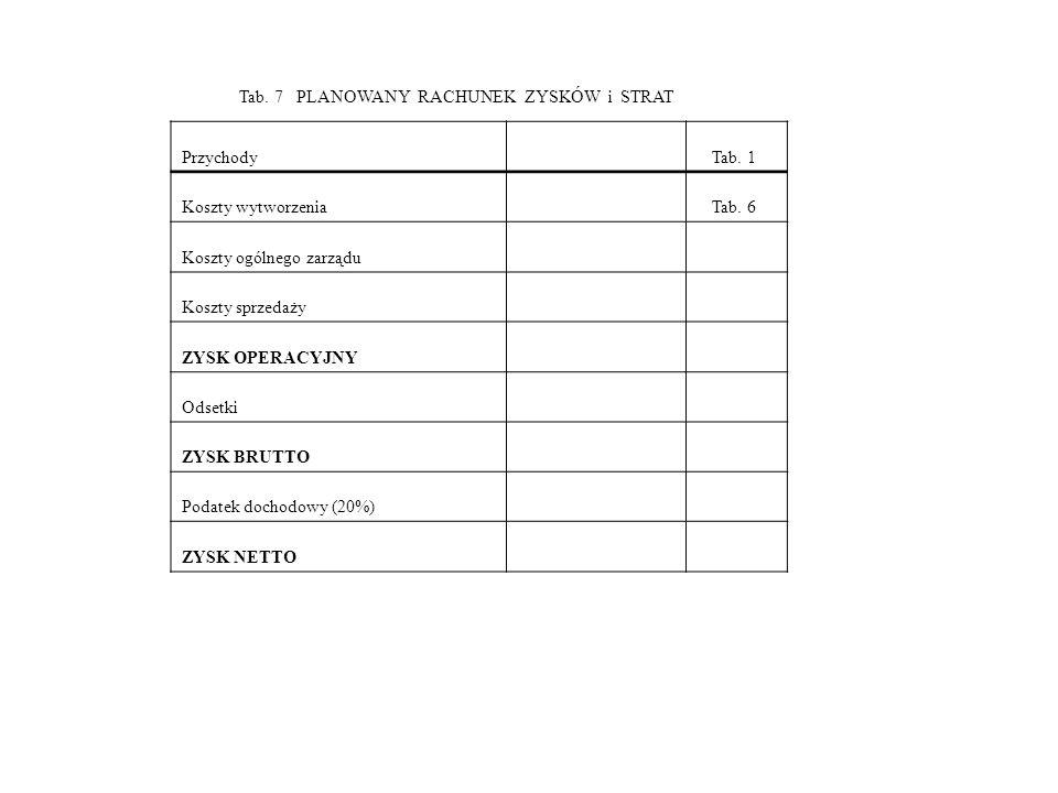 Tab. 7 PLANOWANY RACHUNEK ZYSKÓW i STRAT