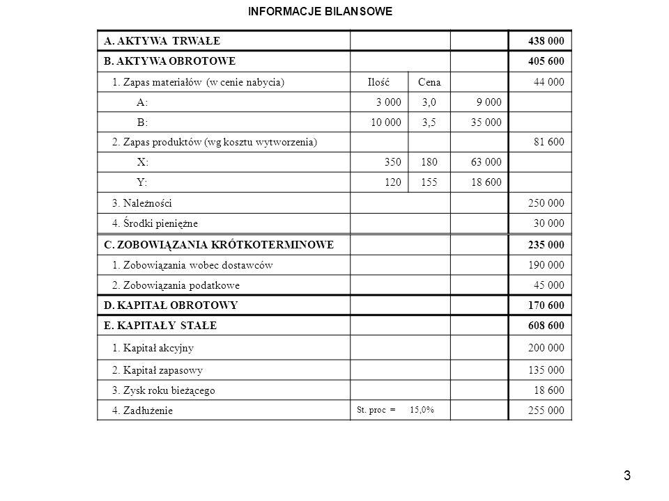 1. Zapas materiałów (w cenie nabycia) Ilość Cena 44 000 A: 3 000 3,0
