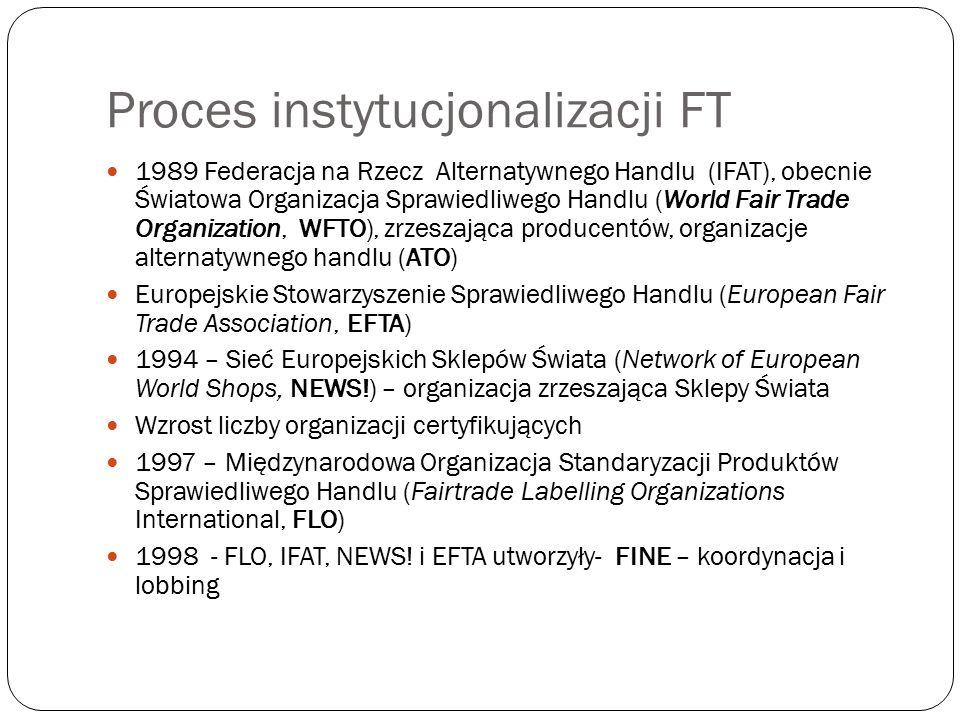 Proces instytucjonalizacji FT