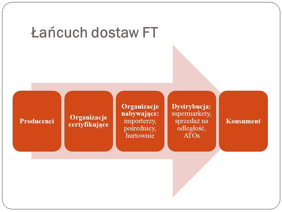 Organizacje certyfikujące