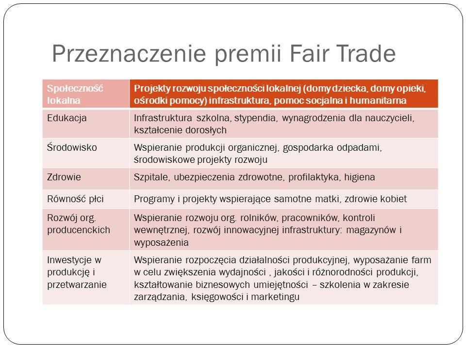 Przeznaczenie premii Fair Trade