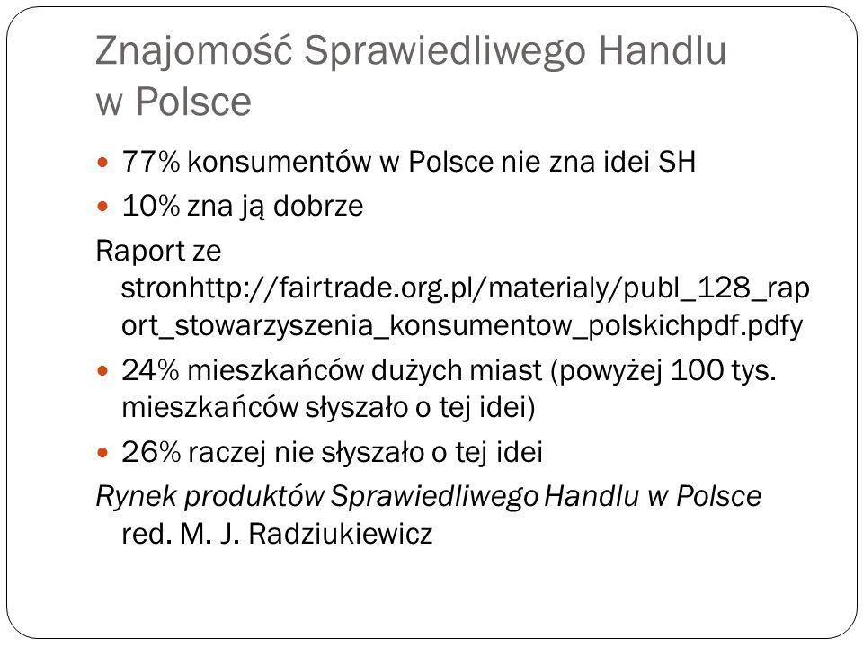 Znajomość Sprawiedliwego Handlu w Polsce