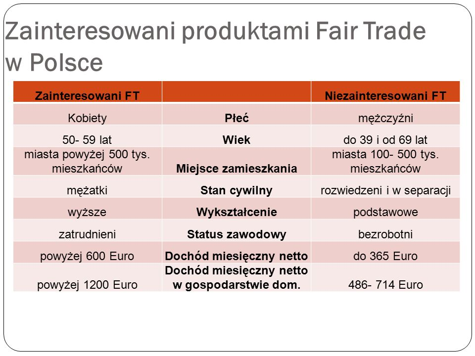 Zainteresowani produktami Fair Trade w Polsce