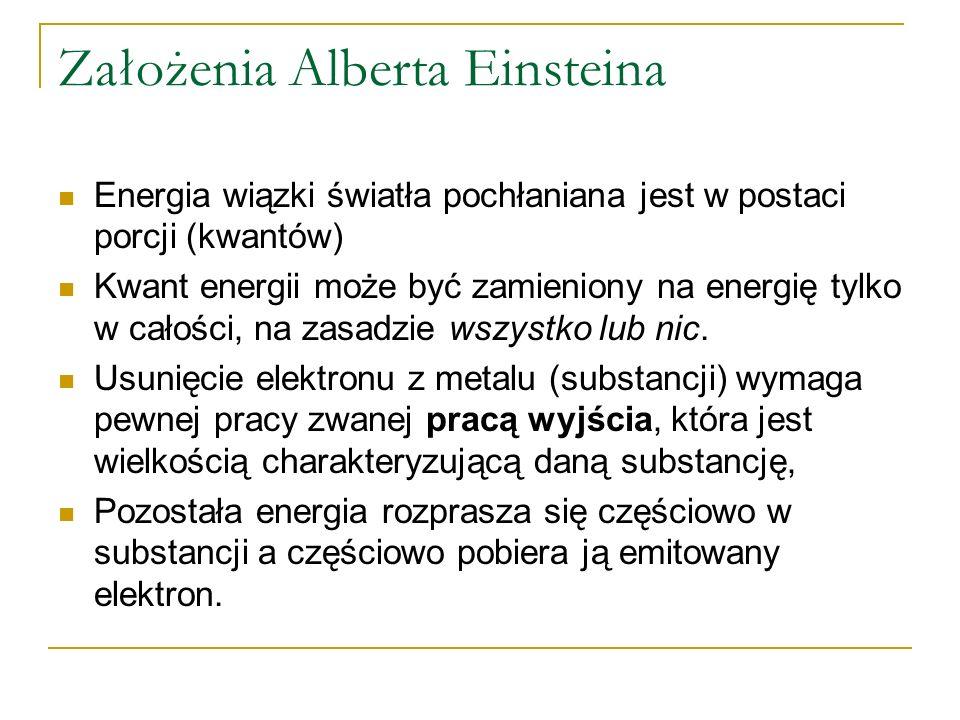 Założenia Alberta Einsteina