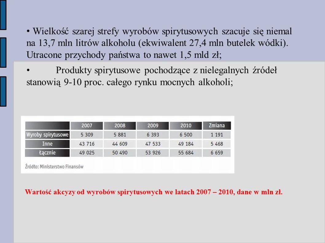 • Wielkość szarej strefy wyrobów spirytusowych szacuje się niemal na 13,7 mln litrów alkoholu (ekwiwalent 27,4 mln butelek wódki). Utracone przychody państwa to nawet 1,5 mld zł;