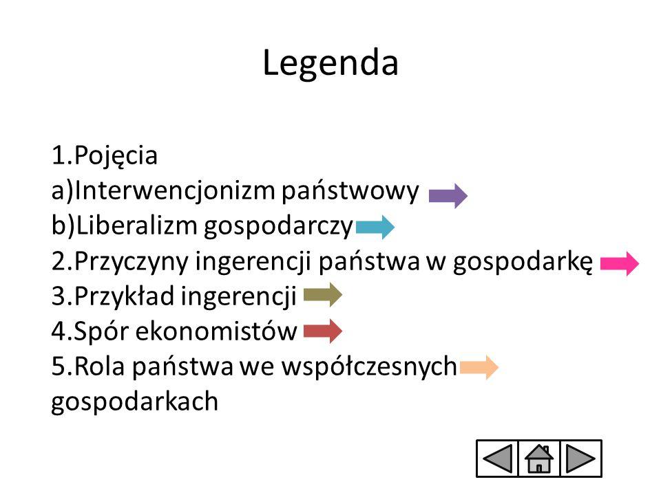 Legenda 1.Pojęcia a)Interwencjonizm państwowy b)Liberalizm gospodarczy