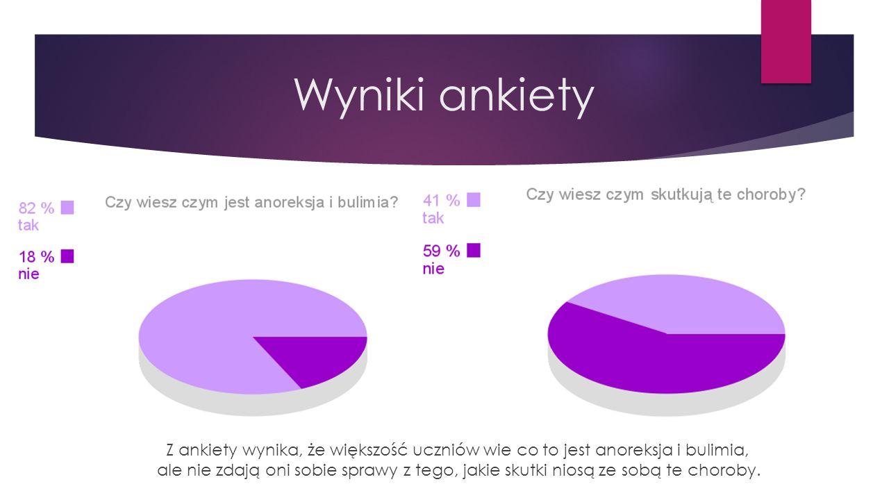Wyniki ankiety