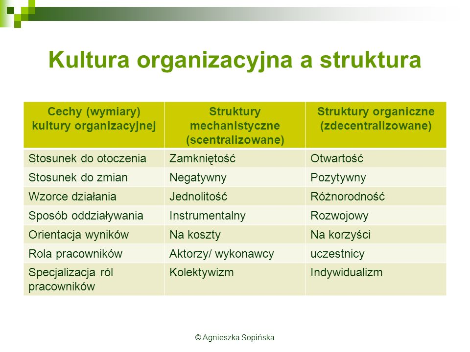 Kultura organizacyjna a struktura