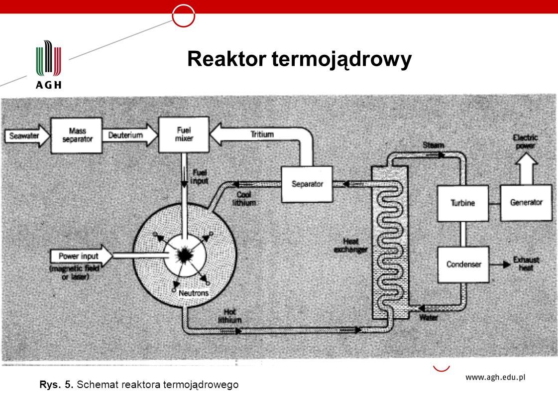Reaktor termojądrowy Rys. 5. Schemat reaktora termojądrowego