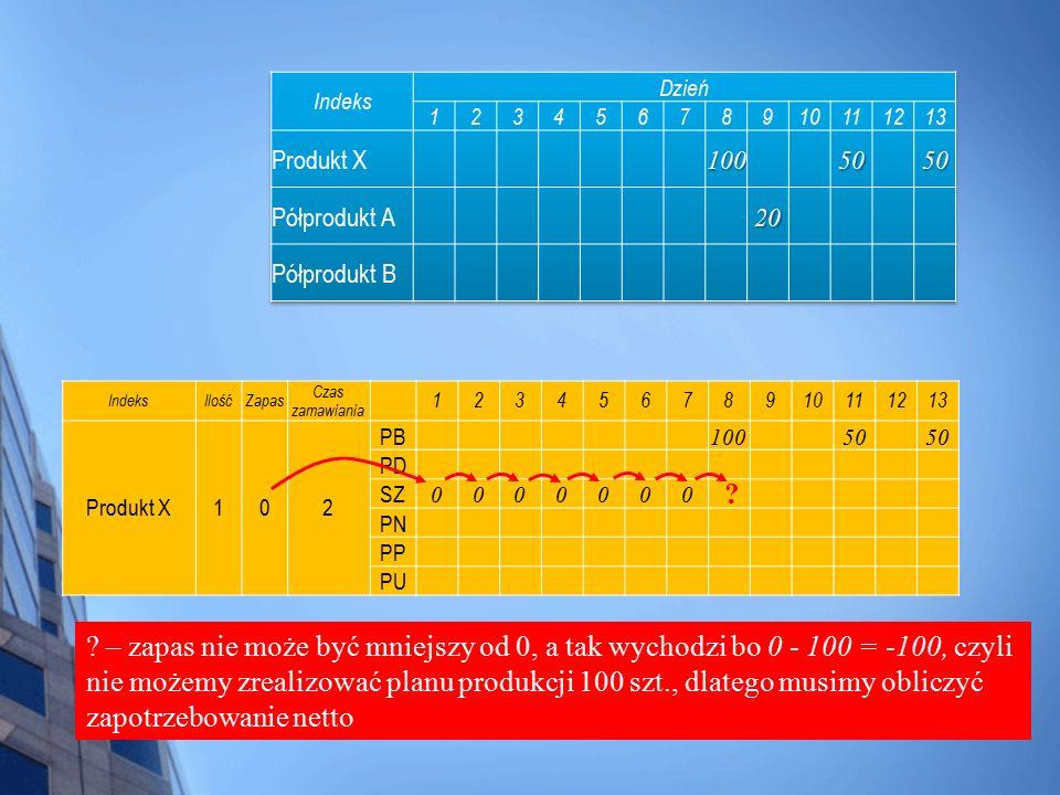 Indeks Dzień. 1. 2. 3. 4. 5. 6. 7. 8. 9. 10. 11. 12. 13. Produkt X. 100. 50. Półprodukt A.