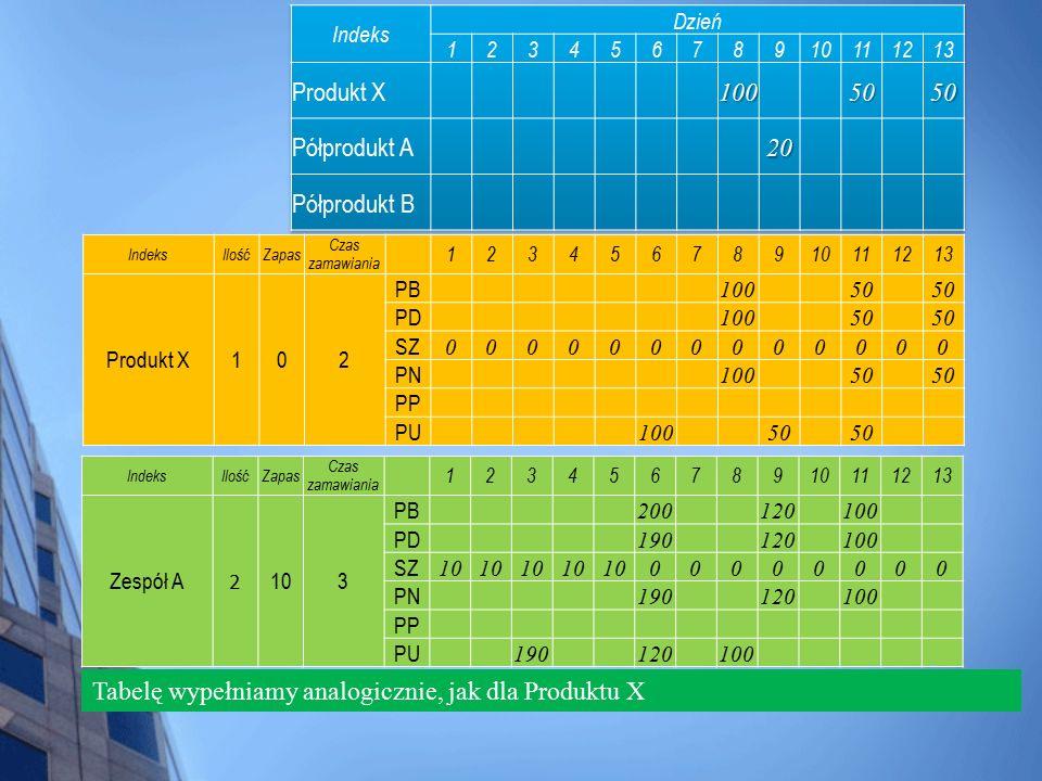 Tabelę wypełniamy analogicznie, jak dla Produktu X