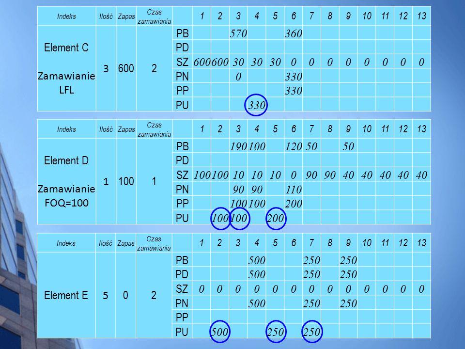 Element C Zamawianie LFL 600 PB 570 360 PD SZ 30 PN 330 PP PU