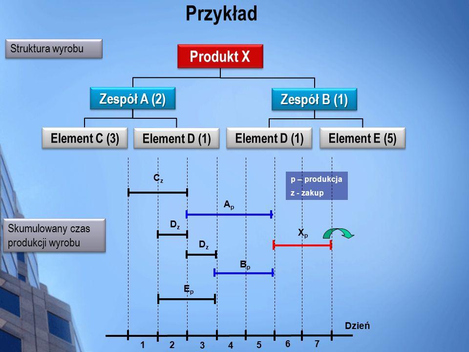Przykład Produkt X Zespół A (2) Zespół B (1) Element C (3)