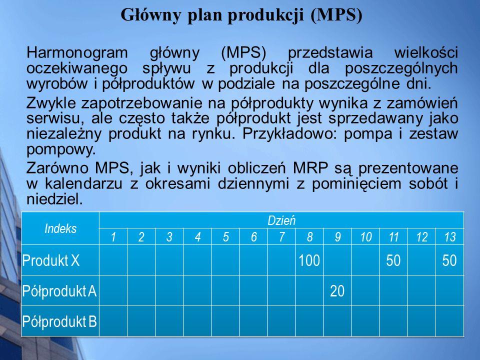 Główny plan produkcji (MPS)
