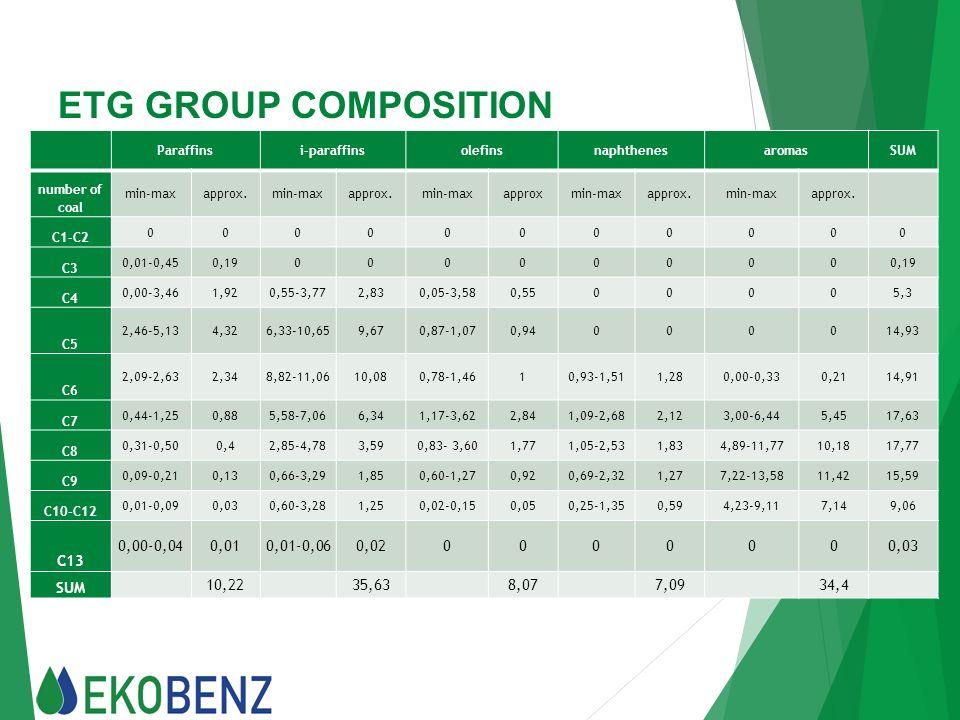 ETG GROUP COMPOSITION C13 0,00-0,04 0,01 0,01-0,06 0,02 10,22 35,63
