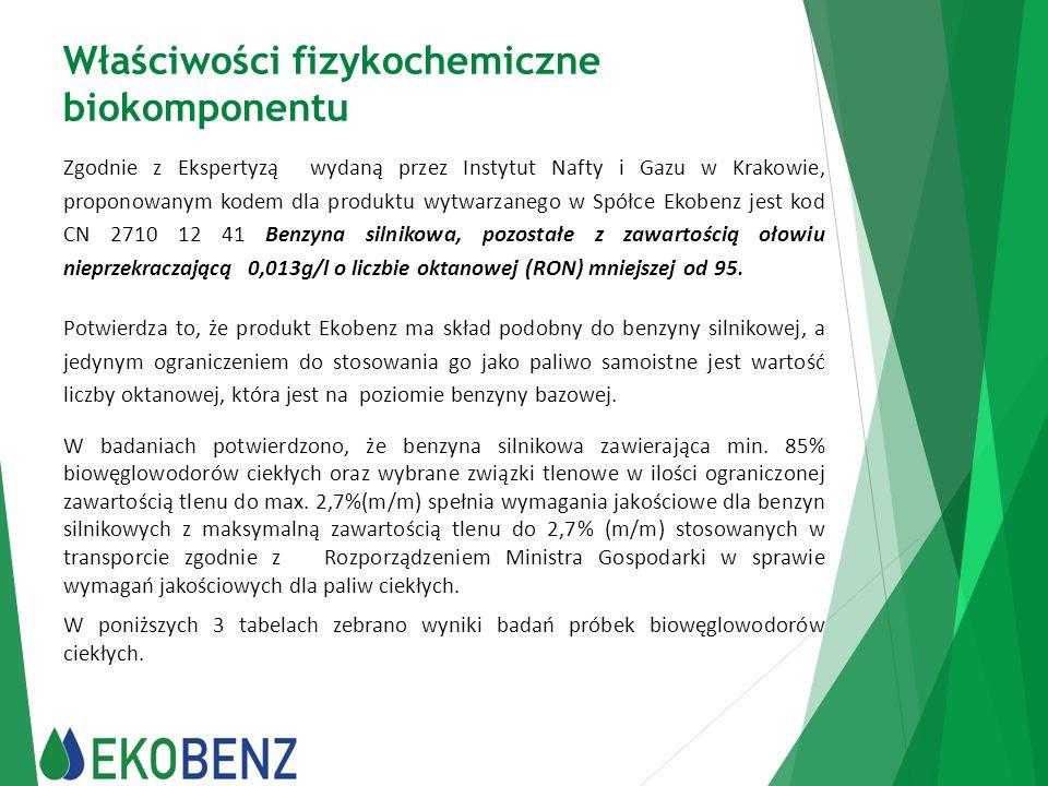 Właściwości fizykochemiczne biokomponentu