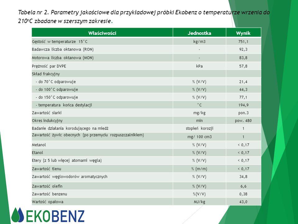 Tabela nr 2. Parametry jakościowe dla przykładowej próbki Ekobenz o temperaturze wrzenia do 210oC zbadane w szerszym zakresie.