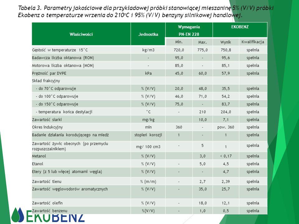 Tabela 3. Parametry jakościowe dla przykładowej próbki stanowiącej mieszaninę 5% (V/V) próbki Ekobenz o temperaturze wrzenia do 210oC i 95% (V/V) benzyny silnikowej handlowej.