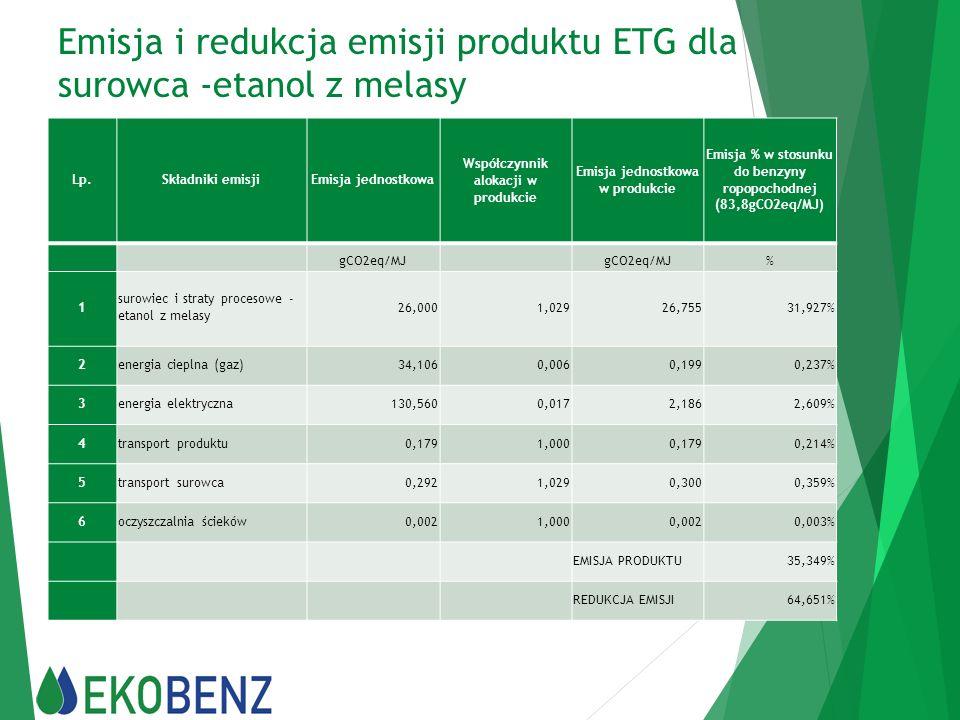 Emisja i redukcja emisji produktu ETG dla surowca -etanol z melasy