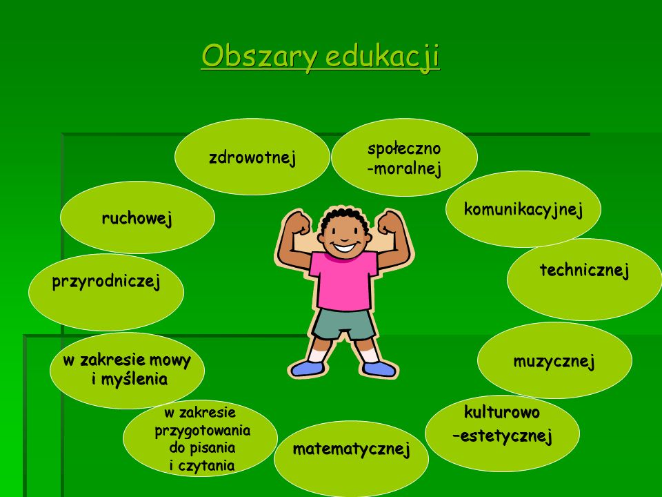 Obszary edukacji społeczno zdrowotnej -moralnej komunikacyjnej