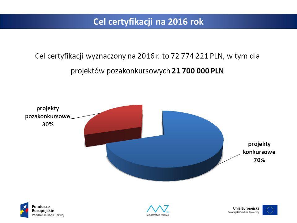 Cel certyfikacji na 2016 rok