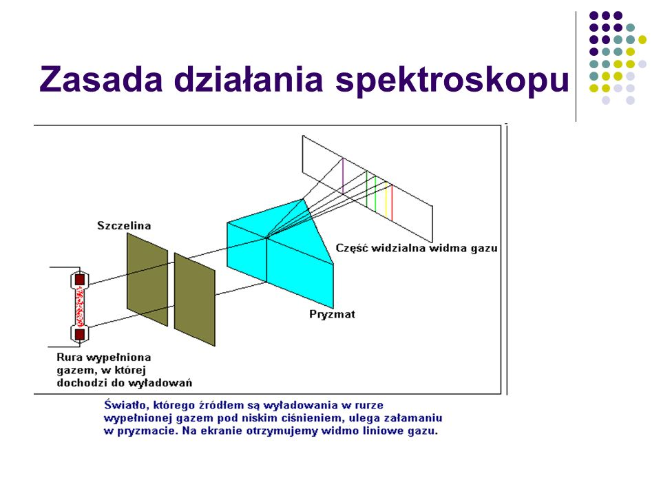 Zasada działania spektroskopu