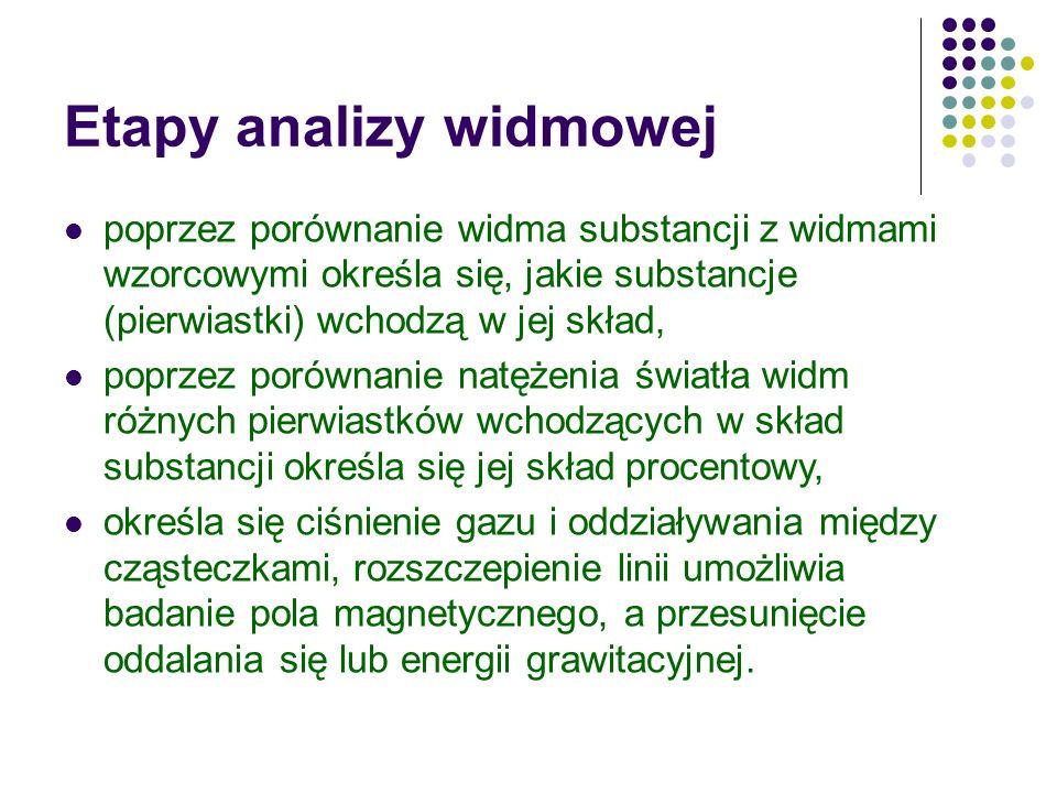 Etapy analizy widmowej