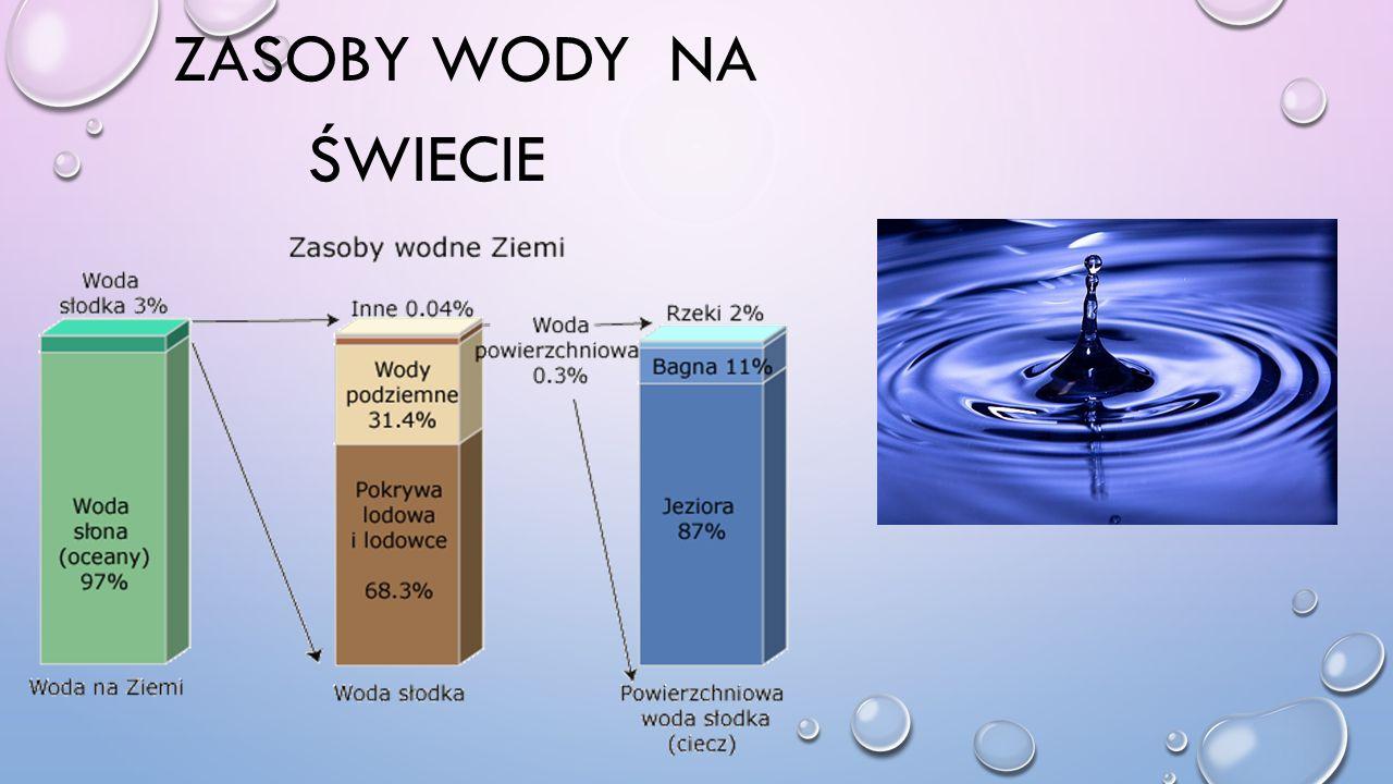 ZASOBY Wody na świecie