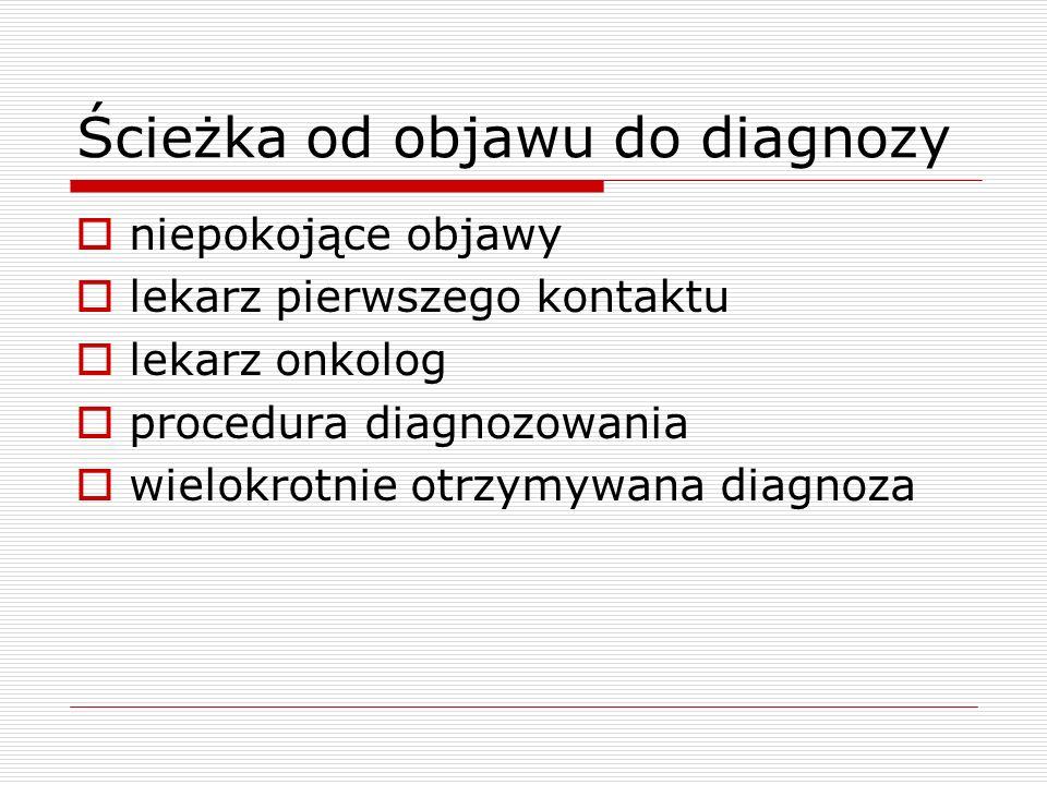 Ścieżka od objawu do diagnozy