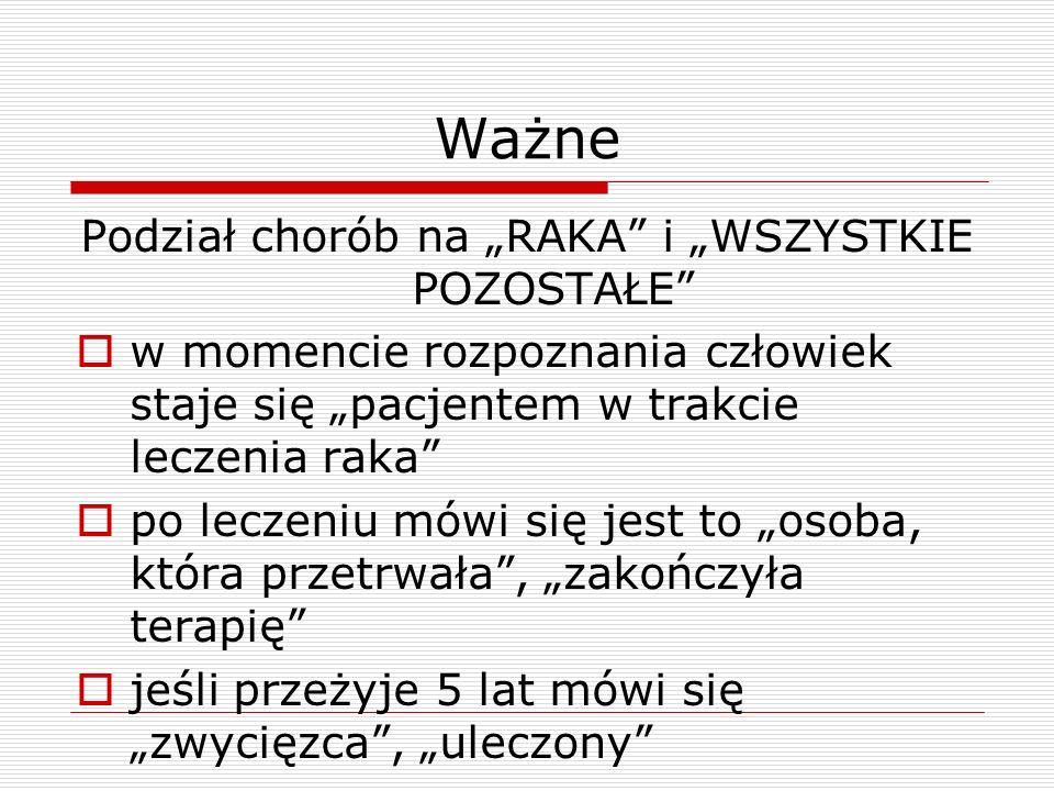 """Podział chorób na """"RAKA i """"WSZYSTKIE POZOSTAŁE"""