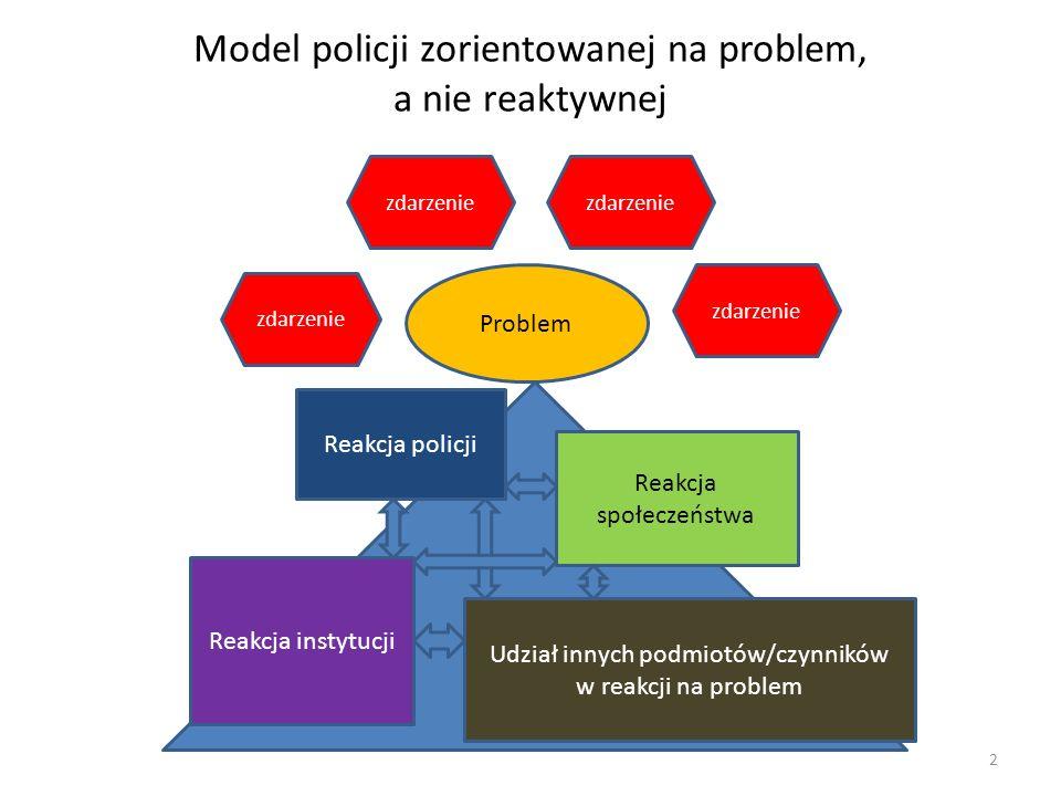 Model policji zorientowanej na problem, a nie reaktywnej