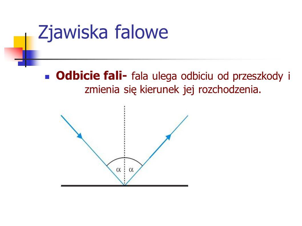 Zjawiska falowe Odbicie fali- fala ulega odbiciu od przeszkody i zmienia się kierunek jej rozchodzenia.