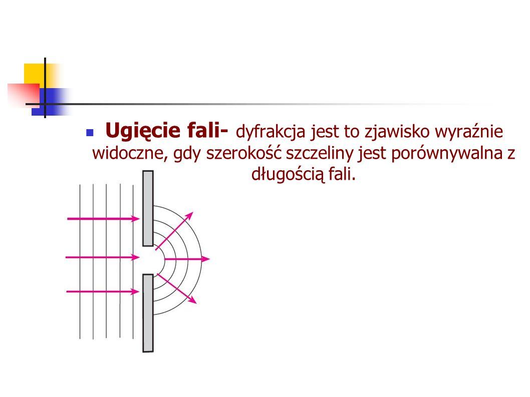 Ugięcie fali- dyfrakcja jest to zjawisko wyraźnie widoczne, gdy szerokość szczeliny jest porównywalna z długością fali.