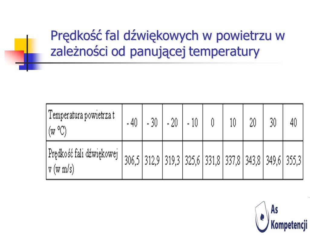 Prędkość fal dźwiękowych w powietrzu w zależności od panującej temperatury