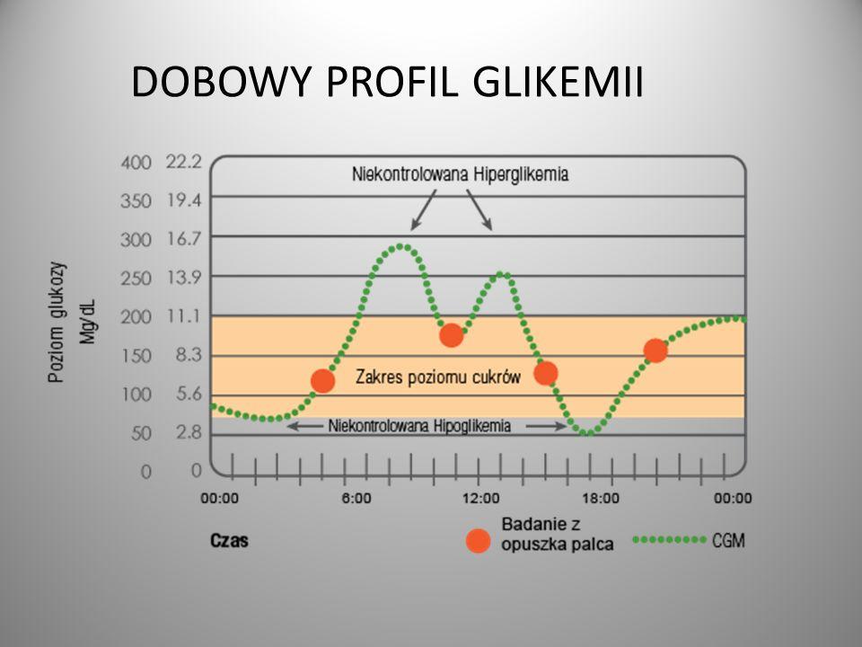 DOBOWY PROFIL GLIKEMII