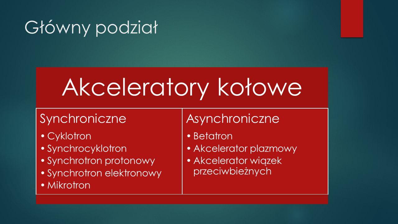 Główny podział Akceleratory kołowe Synchroniczne Cyklotron