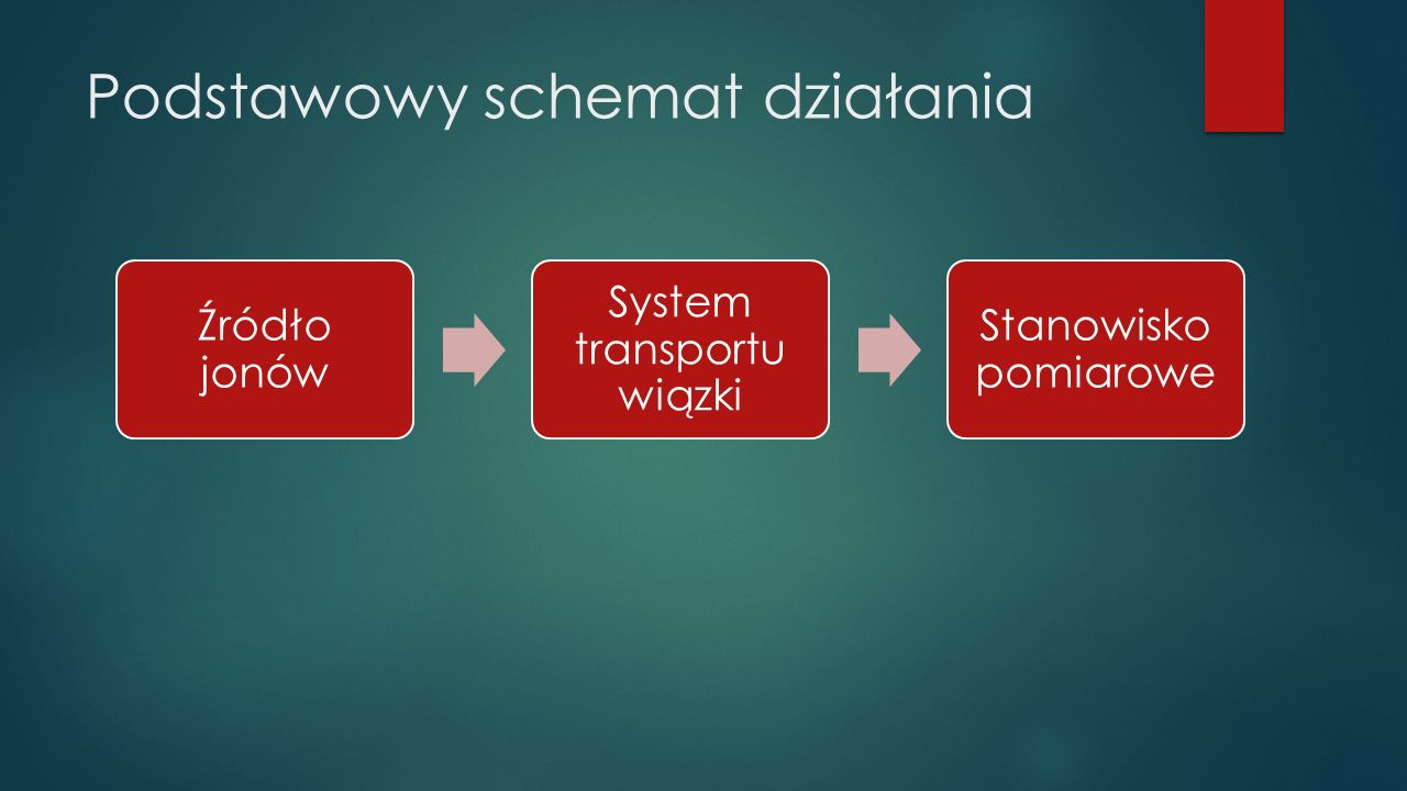 Podstawowy schemat działania