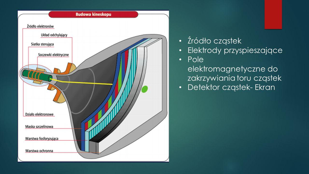 Źródło cząstek Elektrody przyspieszające. Pole elektromagnetyczne do zakrzywiania toru cząstek.