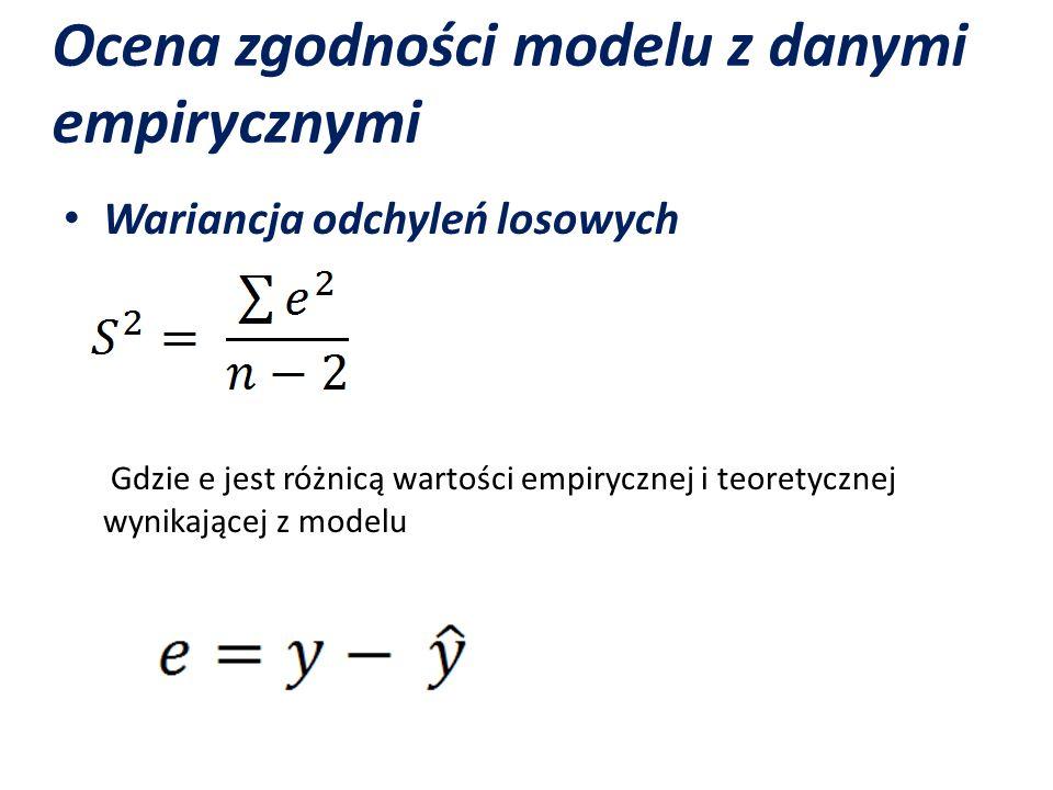 Ocena zgodności modelu z danymi empirycznymi