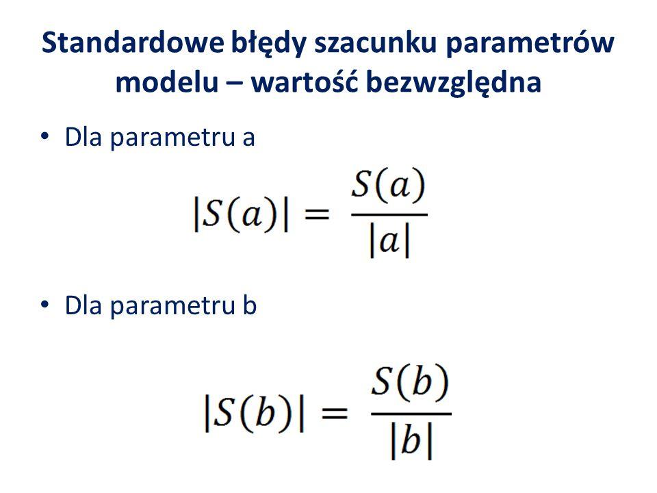 Standardowe błędy szacunku parametrów modelu – wartość bezwzględna