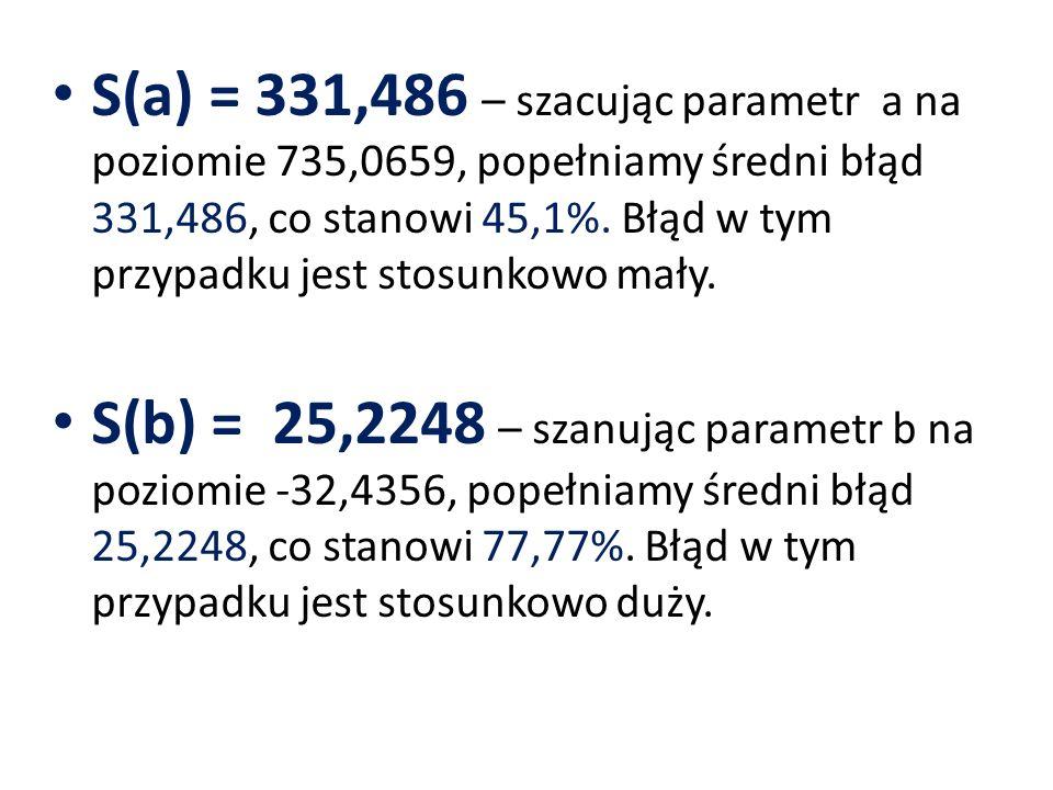 S(a) = 331,486 – szacując parametr a na poziomie 735,0659, popełniamy średni błąd 331,486, co stanowi 45,1%. Błąd w tym przypadku jest stosunkowo mały.