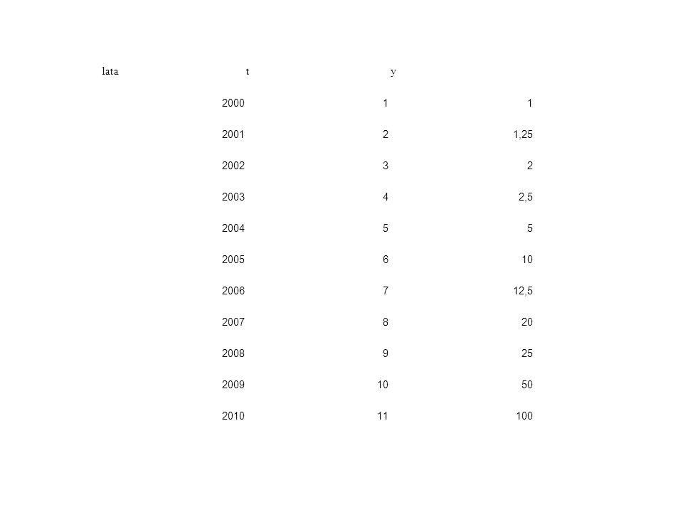 lata t. y. 2000. 1. 2001. 2. 1,25. 2002. 3. 2003. 4. 2,5. 2004. 5. 2005. 6. 10. 2006.