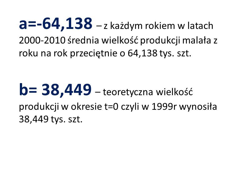 a=-64,138 – z każdym rokiem w latach 2000-2010 średnia wielkość produkcji malała z roku na rok przeciętnie o 64,138 tys.