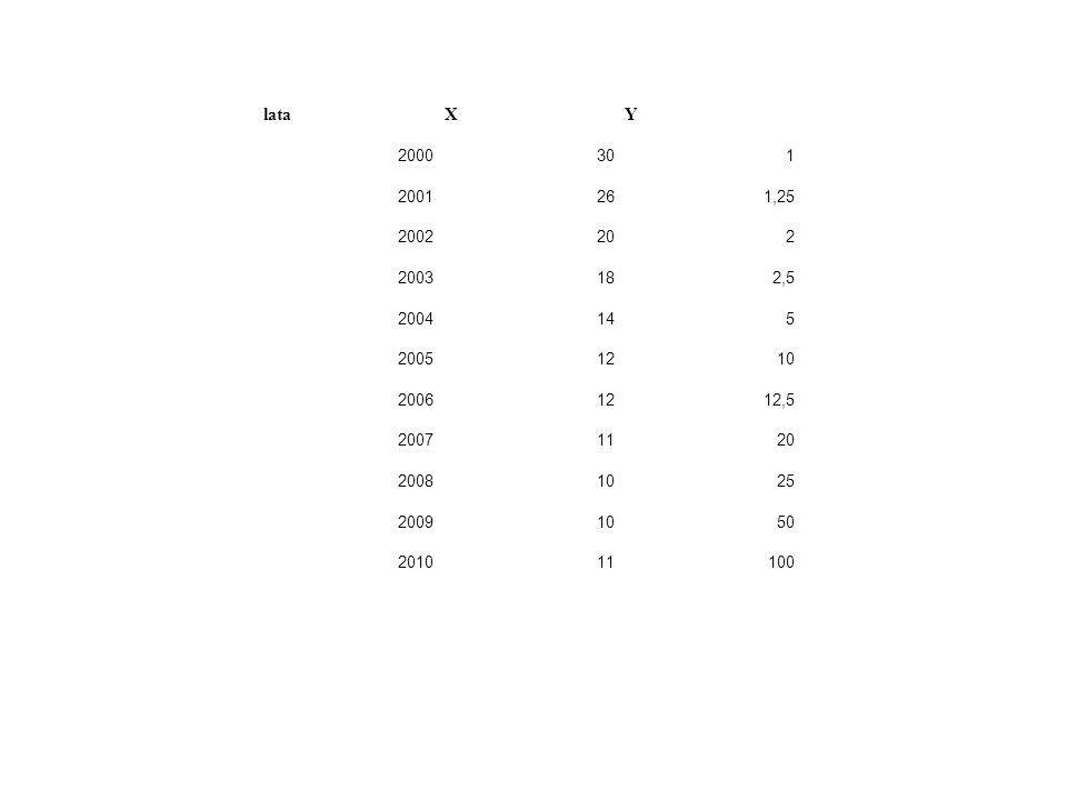 lata X. Y. 2000. 30. 1. 2001. 26. 1,25. 2002. 20. 2. 2003. 18. 2,5. 2004. 14. 5. 2005.