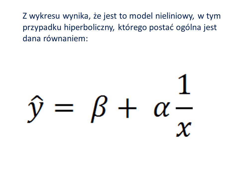 Z wykresu wynika, że jest to model nieliniowy, w tym przypadku hiperboliczny, którego postać ogólna jest dana równaniem: