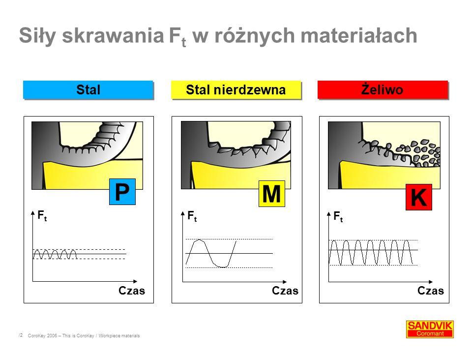Siły skrawania Ft w różnych materiałach