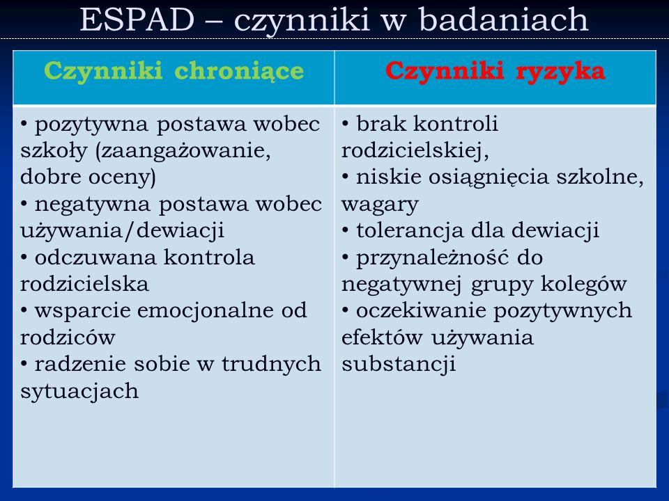 ESPAD – czynniki w badaniach