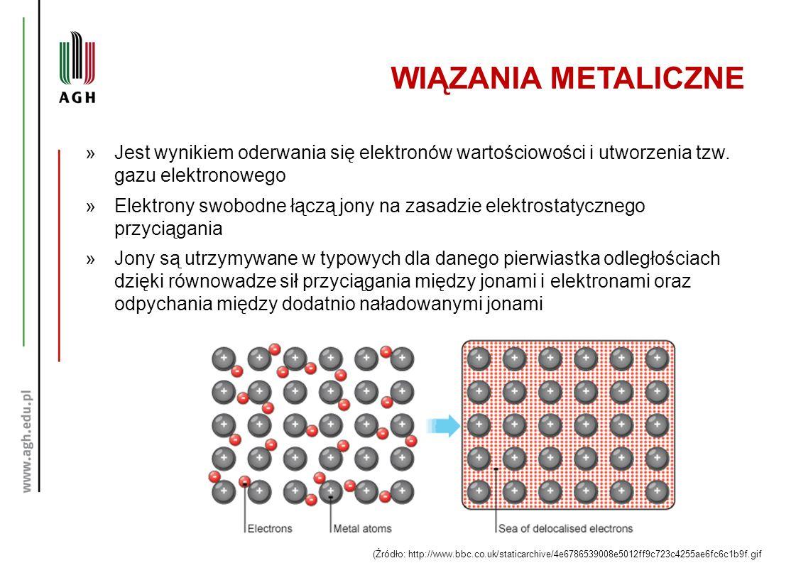 WIĄZANIA METALICZNE Jest wynikiem oderwania się elektronów wartościowości i utworzenia tzw. gazu elektronowego.